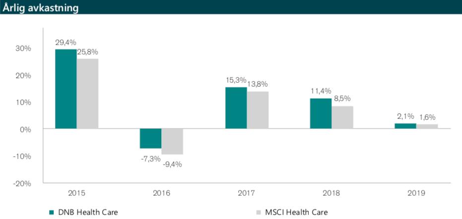 dnb miljøinvest dnb healthcare dnb teknologi suksesshonorar